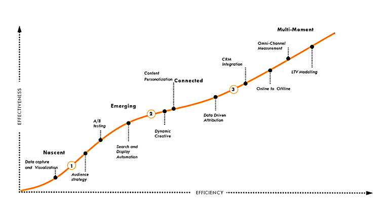 Digital Maturity Framework
