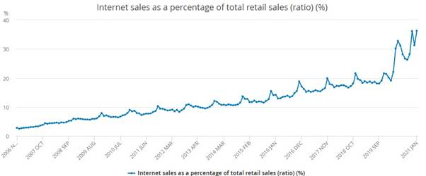 internet-sales-total-retail-sales