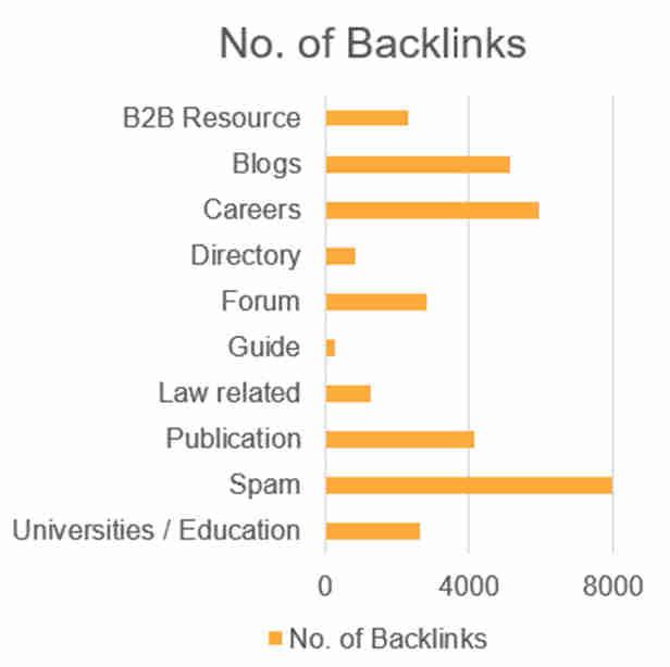 number-of-backlinks