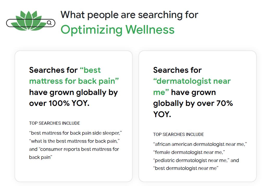 optimizing wellness google trends