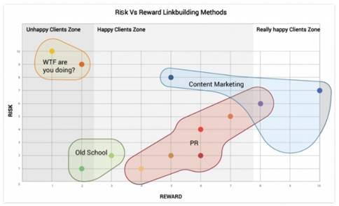 risk-reward-link-building