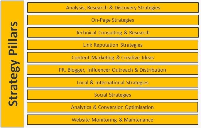 The 10 Pillars of SEO Strategy