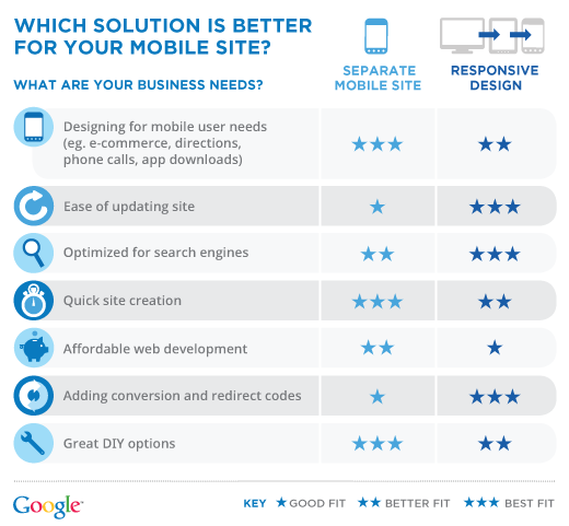 Are you making the most of today's mobile search marketing options?