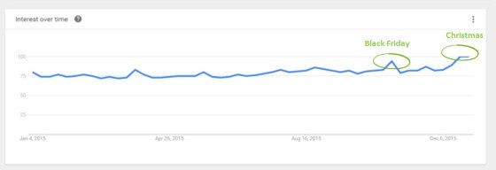 8 Paid Search Tactics to Get The Most from Your Black Friday Campaigns