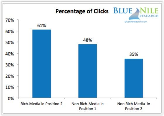 Rich Snippets More Valuable Than Position 1 in Search