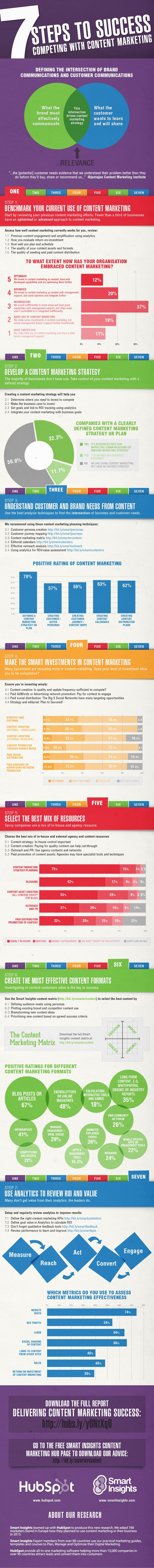 We All Know Content Marketing Is Important, But How Well Are Businesses Managing It?