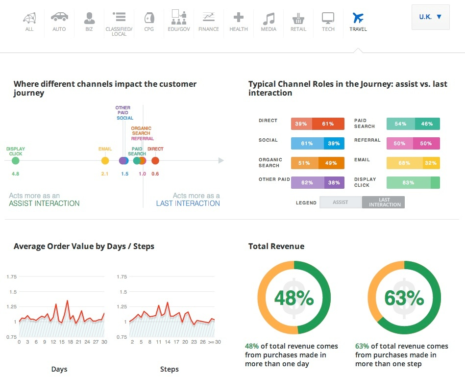 Google's New Customer Journey Benchmarking Tool