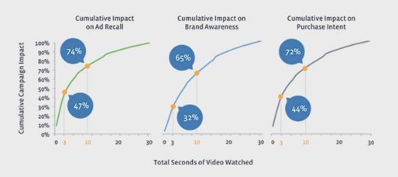 Social Media News Roundup: The True Value of Facebook Video Ads
