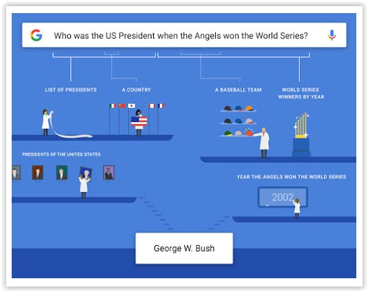 Google App Now Understands More Complex Queries