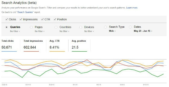 The Importance of Google Search Console (Webmaster Tools)