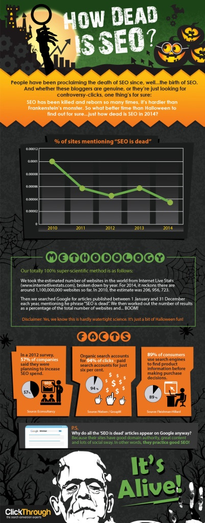 If SEO is Dead, How Dead is SEO? (INFOGRAPHIC)