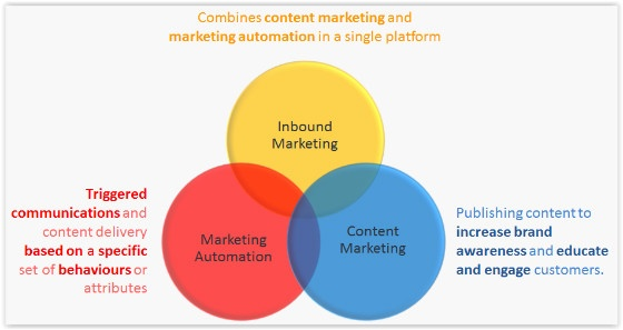 Getting Started With Inbound Marketing