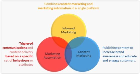 Getting Started With Inbound Marketing
