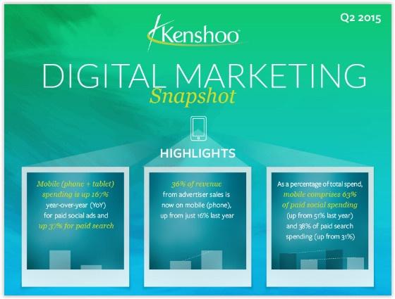 Social Media News Roundup: 535% Growth in Social Advertising