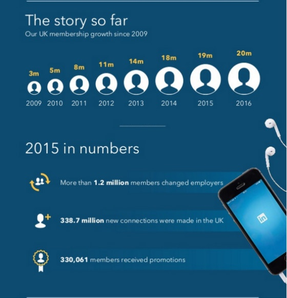 Social Media News Roundup: LinkedIn Reaches 20 Million Users In The UK