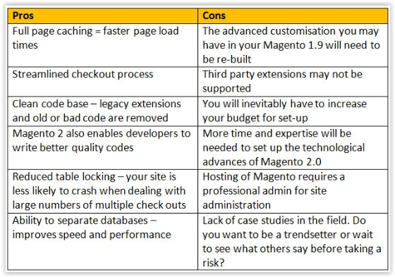 Magento – Which Version Is Right For You?