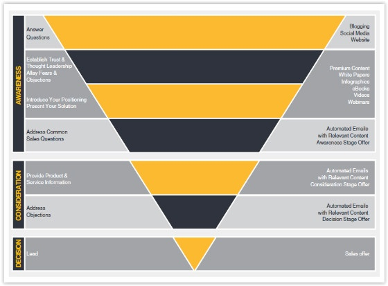 How To Use Content to Populate your Marketing Funnel