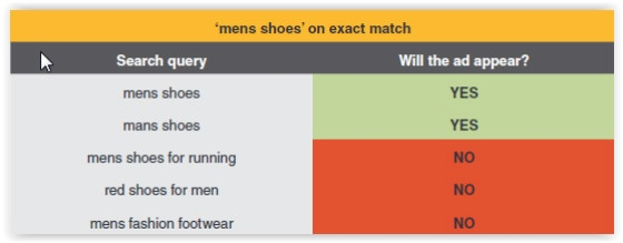 How To Choose the Right Match Types to Reach Your Audience
