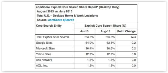 SEO News Roundup: Did Google Search Peak in 2014?
