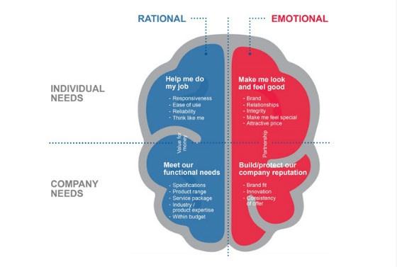 CRO News Roundup: Customer Psyches and Conversion Optimisation