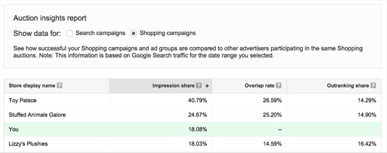 Google's New Shopping Campaign Tools Launch Just in Time for Black Friday