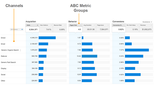 Google's New Analytics Reports Should Encourage More Focus on Getting Value From Online Marketing Investments