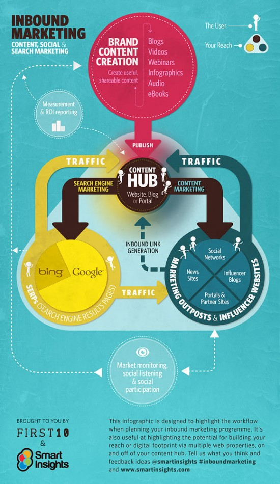 How Refined Is Your Content Strategy?
