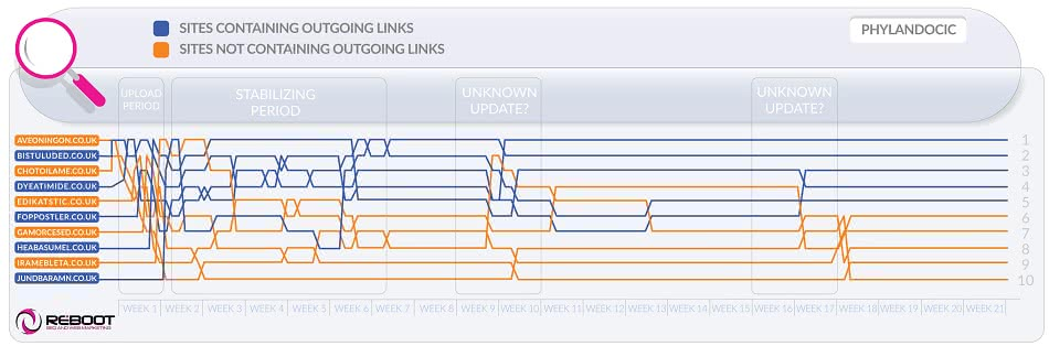 Using Outbound Links To Boost Organic Rankings