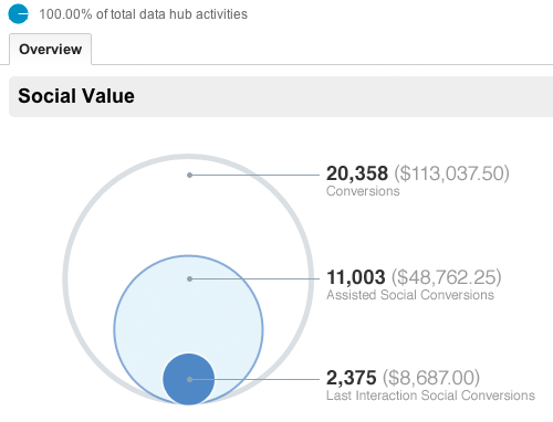 Google Social Analytics