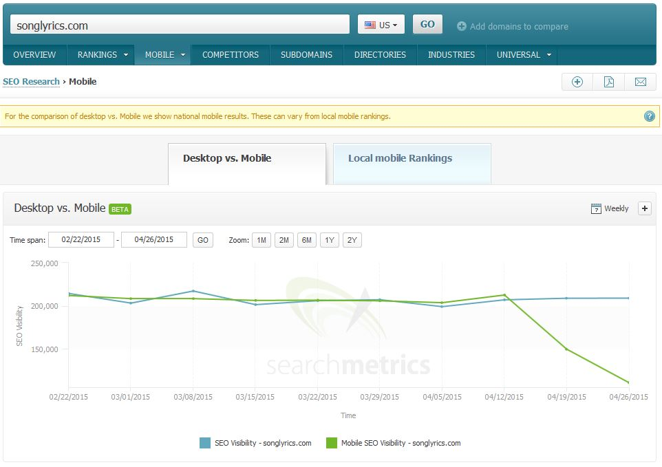 How Big is the Impact of Google's Mobile Friendly Update?