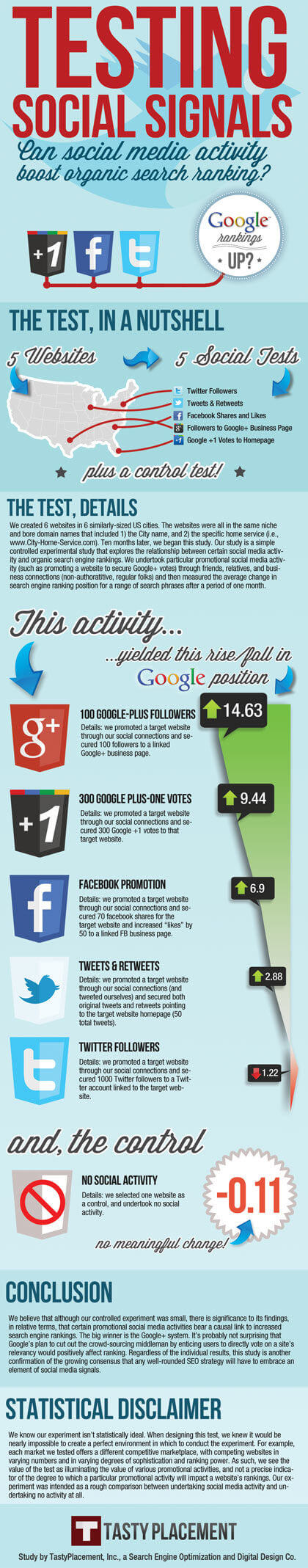 How important is Google+ to your future marketing?