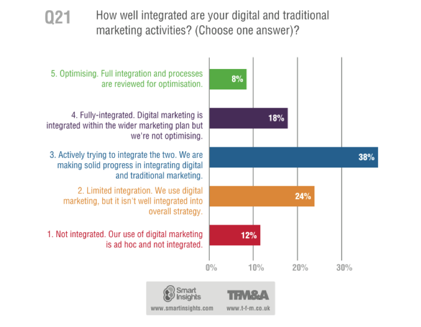 Is Your Business Making the Full Digital Impact?