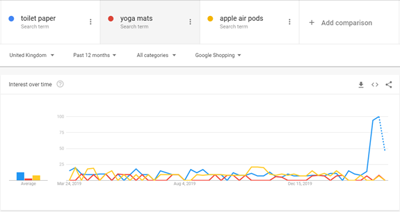 Significant changes in Google search trends