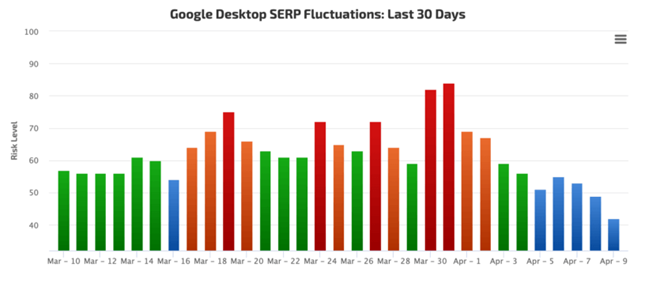Google SERP fluctuations over the last 30 days